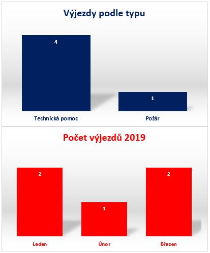 Statistika 1 kvartál 2019